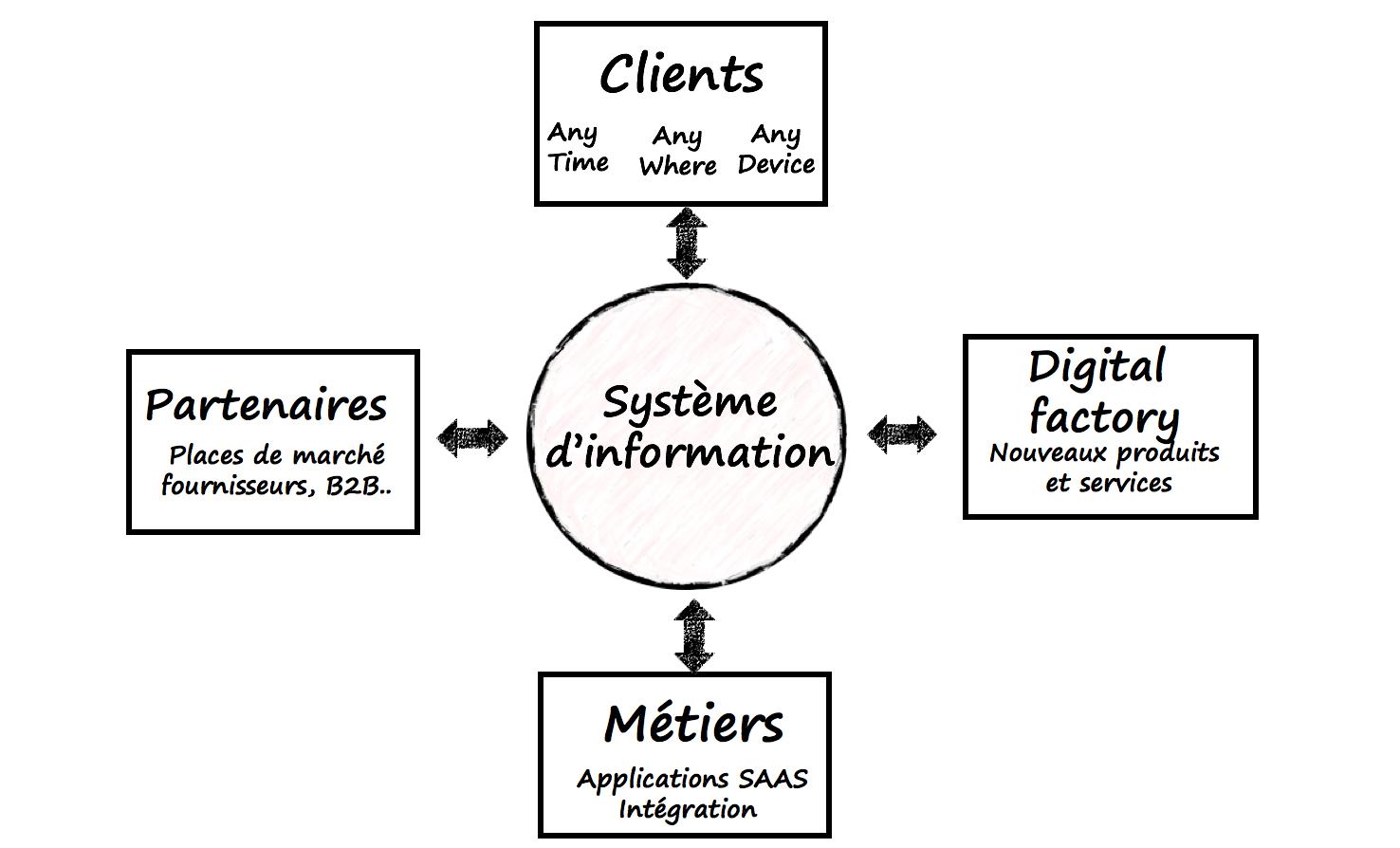 Ouverture des systèmes d'information socle de la transformation digital