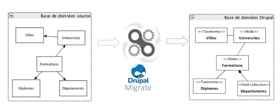 Schéma migration base de données vers Drupal